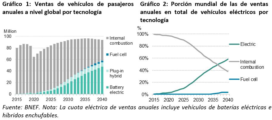 Bloomberg, movilidad de autobuses y automóviles durante el COVID-19